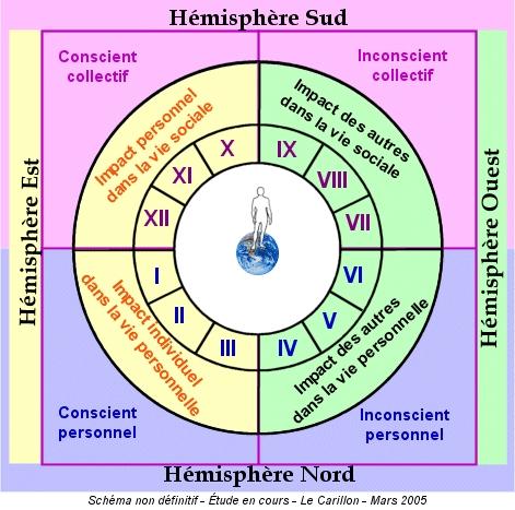 L tude des buts et des moyens for Astrologie maison 12