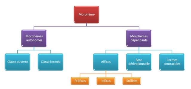 morphème définition exemple