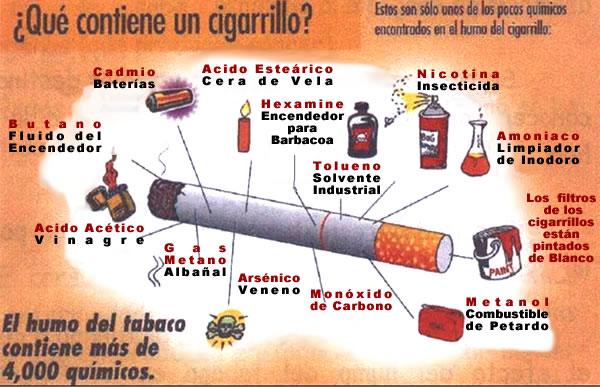 Que Contiene El Cigarrillo